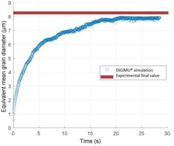 DIGIMU Evolution of equivalent mean grain diameter