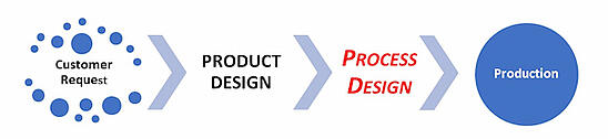 Product Developement Cycle