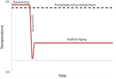SIMHEAT_alu_heat_treatment_cycles