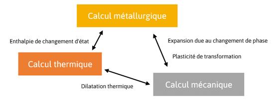 SIMHEAT modèle calcul